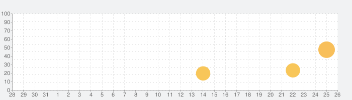 Chord Trackerの話題指数グラフ(9月26日(日))