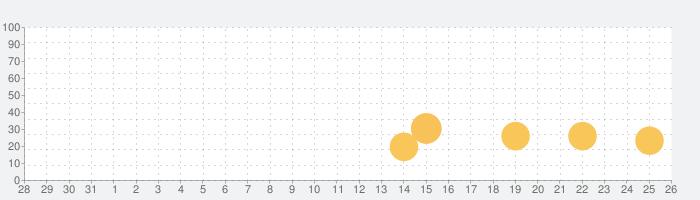 For Organizations - 2016 Skeleton Premiumの話題指数グラフ(1月26日(火))