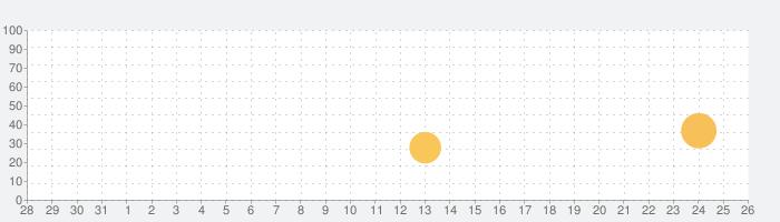 Linelightの話題指数グラフ(9月26日(土))
