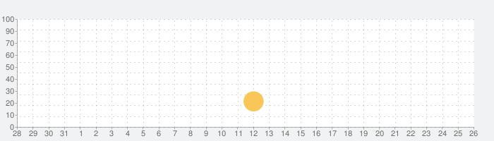トリビアクラック2の話題指数グラフ(1月26日(火))