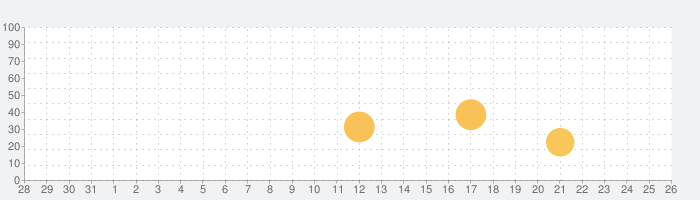 BUGABOO INTERの話題指数グラフ(11月26日(木))