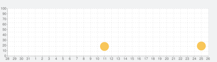 Auria Pro - Music Productionの話題指数グラフ(9月26日(土))