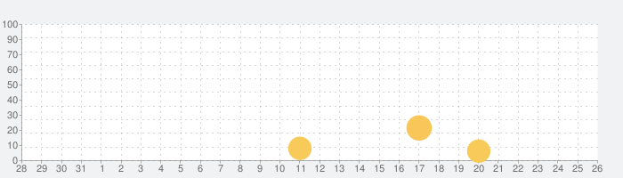 Soul Knightの話題指数グラフ(9月26日(土))