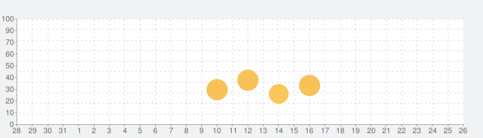 中学英文法ドリル 【リアルタイム添削つき】の話題指数グラフ(1月26日(火))