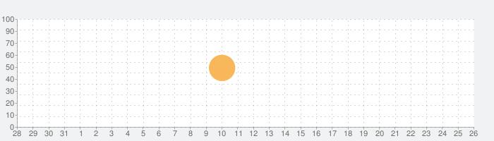 Ski Safari 2の話題指数グラフ(9月26日(土))