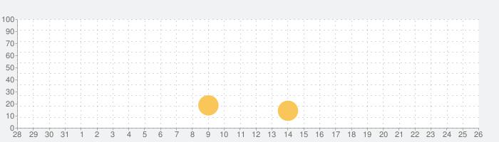 Bridge Constructorの話題指数グラフ(9月26日(日))