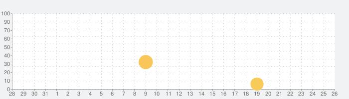 Tiny Orchestraの話題指数グラフ(9月26日(土))