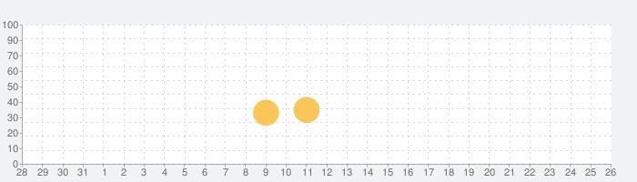 ガンタクティクス(Gun Tactics)の話題指数グラフ(9月26日(日))
