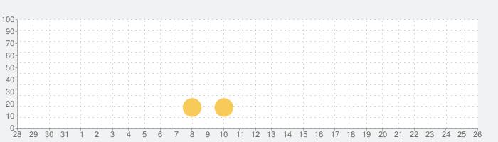 Floating Apps (multitasking)の話題指数グラフ(9月26日(日))