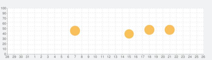 PSOFT Audio Playerの話題指数グラフ(1月26日(火))