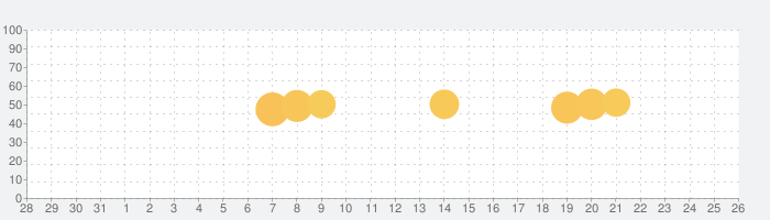 海上自衛隊ARの話題指数グラフ(11月26日(木))