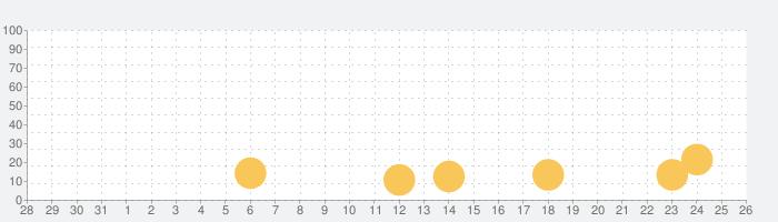 モバイルロワイヤル: バトル戦争RPGの話題指数グラフ(9月26日(土))
