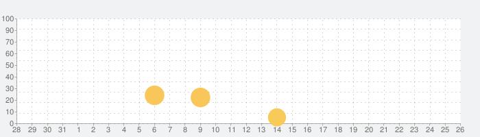 ぼくは航空管制官 RUNWAY STORY 大阪の話題指数グラフ(9月26日(日))