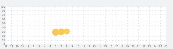 ぷよぷよ!/お試し無料の話題指数グラフ(11月26日(木))