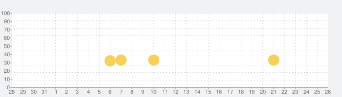 Beat Sneak Banditの話題指数グラフ(9月26日(日))