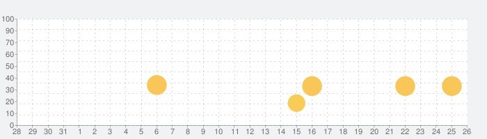 Dr. Panda空港の話題指数グラフ(9月26日(日))