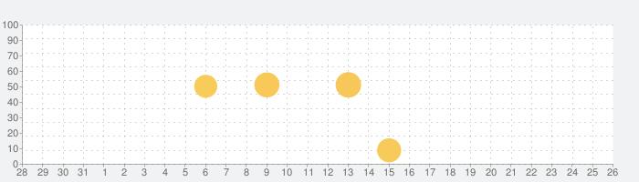 VSCO: 写真加工・動画編集アプリの話題指数グラフ(9月26日(日))