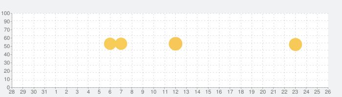 読み放題プレミアムの話題指数グラフ(9月26日(日))