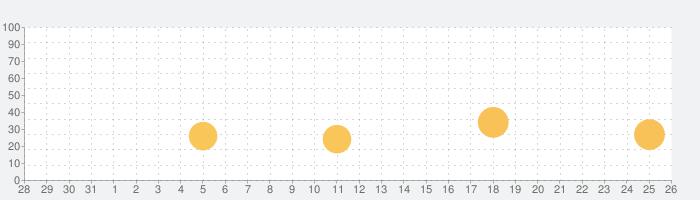 Topps® BUNT® MLB Card Traderの話題指数グラフ(11月26日(木))