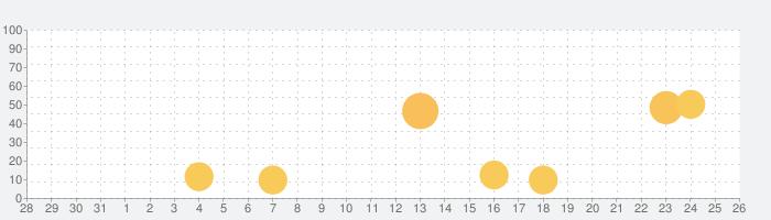 写真で顧客管理アプリ ビフォーアフターの話題指数グラフ(1月26日(火))