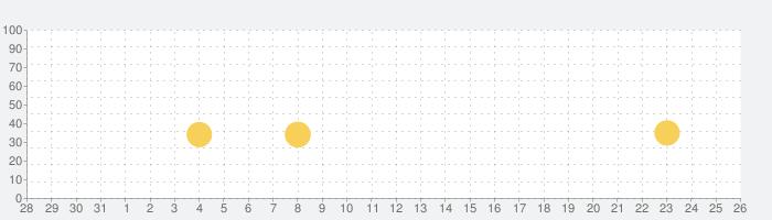 Trick Me: 論理的な頭の体操の話題指数グラフ(9月26日(日))