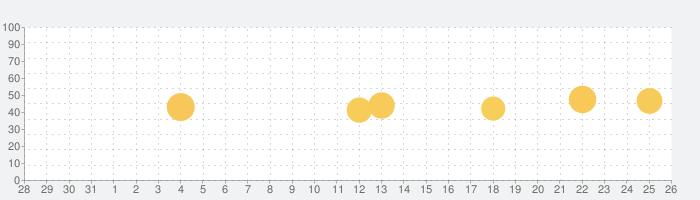ウォレットプラス/残高照会・かんたん貯蓄アプリの話題指数グラフ(1月26日(火))