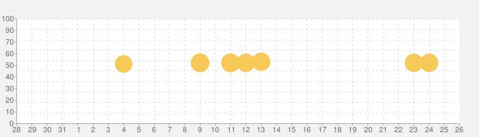 湿度計の話題指数グラフ(11月26日(木))