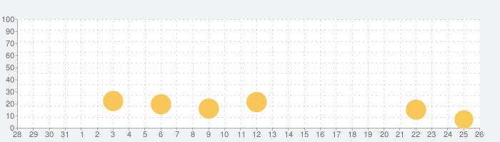 Garena Free Fire: BOOYAH DAYの話題指数グラフ(9月26日(土))