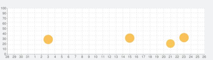 聴く美術の話題指数グラフ(11月26日(木))