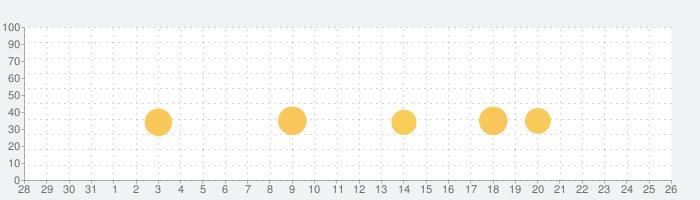 ツキの冒険 (Tsuki)の話題指数グラフ(9月26日(土))