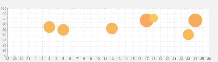 マーセナリーズサーガ3の話題指数グラフ(9月26日(日))