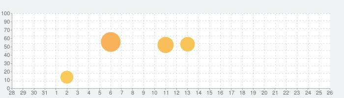 高次脳機能バランサー for iPadの話題指数グラフ(2月26日(水))