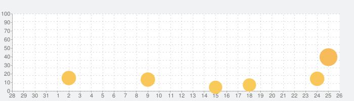 Office Life 3Dの話題指数グラフ(9月26日(土))