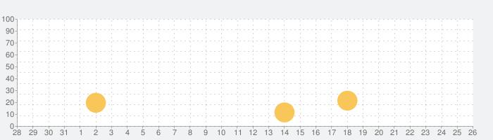 ねんどの無人島 人気の脱出サバイバルゲームの話題指数グラフ(9月26日(日))
