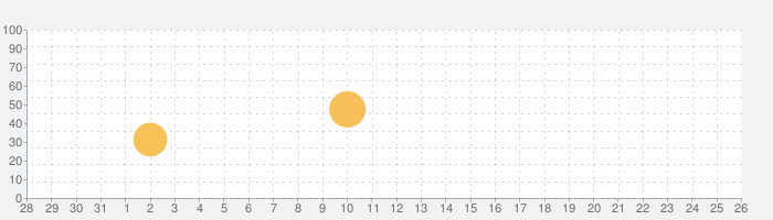 Neutron Music Playerの話題指数グラフ(2月26日(水))
