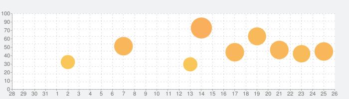 子午線157:第2章の話題指数グラフ(9月26日(日))