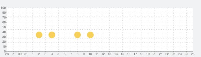 問題集「ウミガメのスープ」水平思考ゲーム・推理パズル・謎解き・無料・パーティゲームの話題指数グラフ(9月26日(日))