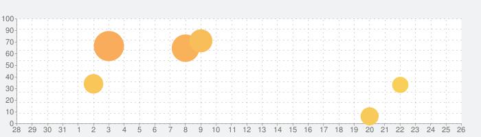 サゴミ二 ドライブの話題指数グラフ(9月26日(土))