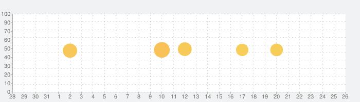 SkyView® Explore the Universeの話題指数グラフ(11月26日(木))