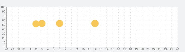 Pokémon HOMEの話題指数グラフ(9月26日(日))