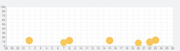 クラフトカードゲーム ドットヒーローズの話題指数グラフ(2月26日(水))