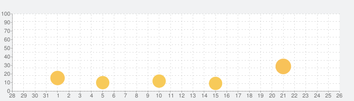 COMPLEX-Love 大人の出会い系マッチングアプリの話題指数グラフ(1月26日(火))