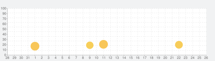 ワールドウォーヒーローズ:FPS戦争ゲームの話題指数グラフ(2月26日(水))