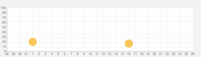 HOTPING_JAPANの話題指数グラフ(2月26日(水))