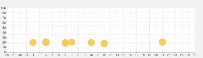 レペゼンビートの話題指数グラフ(2月26日(金))