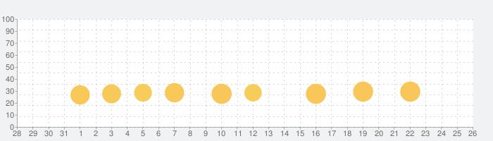 魔王と100人のお姫様の話題指数グラフ(9月26日(土))