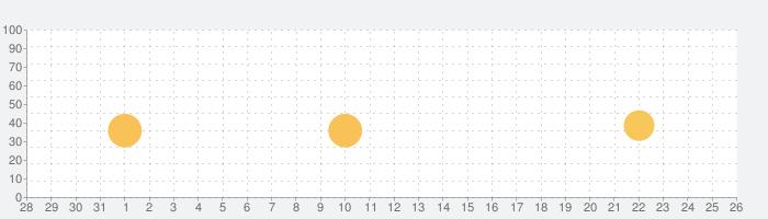 ニコニコチャンネルの話題指数グラフ(2月26日(金))
