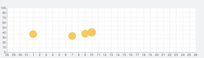 きかんしゃトーマスとパズルであそぼう!子供向け無料知育ゲームアプリの話題指数グラフ(2月26日(水))