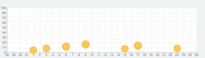GUNFIRE(ガンファイア)-フル3Dガンシューティングの話題指数グラフ(9月26日(土))