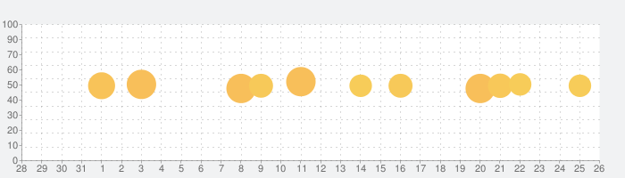 GLOBIS 学び放題の話題指数グラフ(1月26日(火))